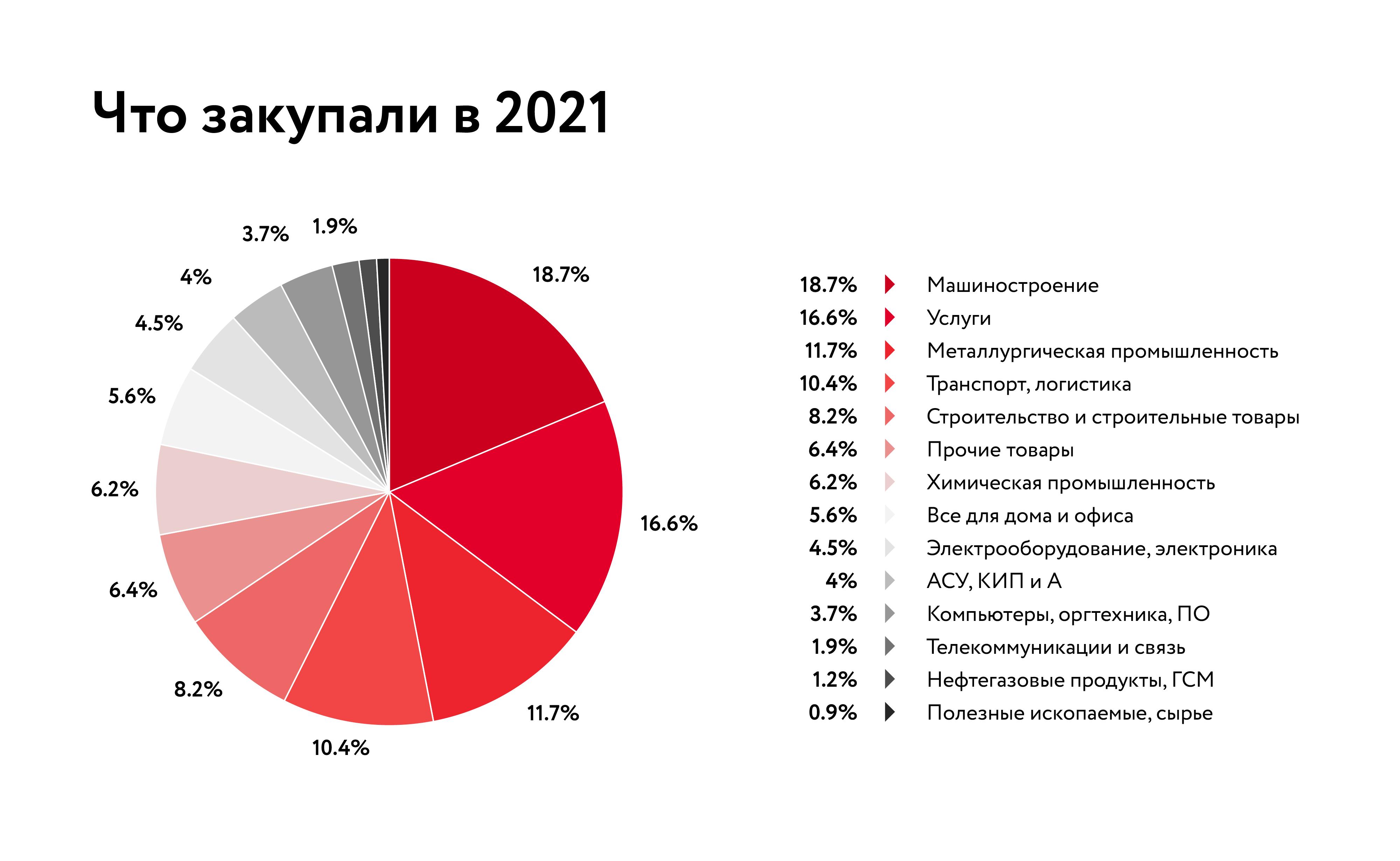 Объем торгов на B2B-Center вырос на 38% и составил 1,7 трлн рублей