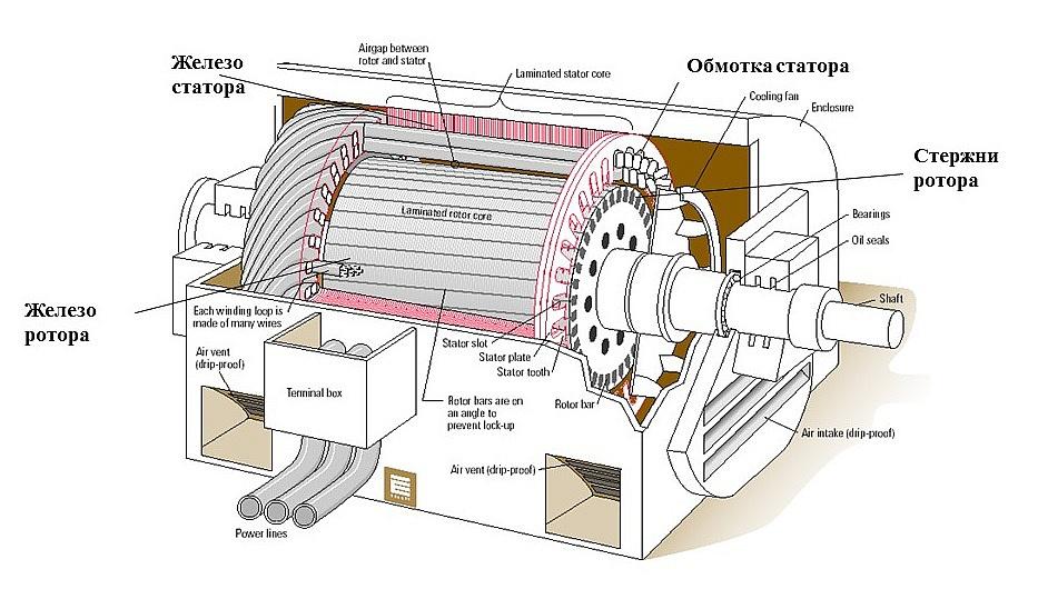 Джулия Ванг измерение зазоров между сталью ротора и статора Спор